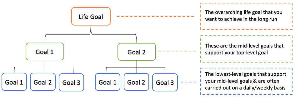 Goal Hierarchy Chart