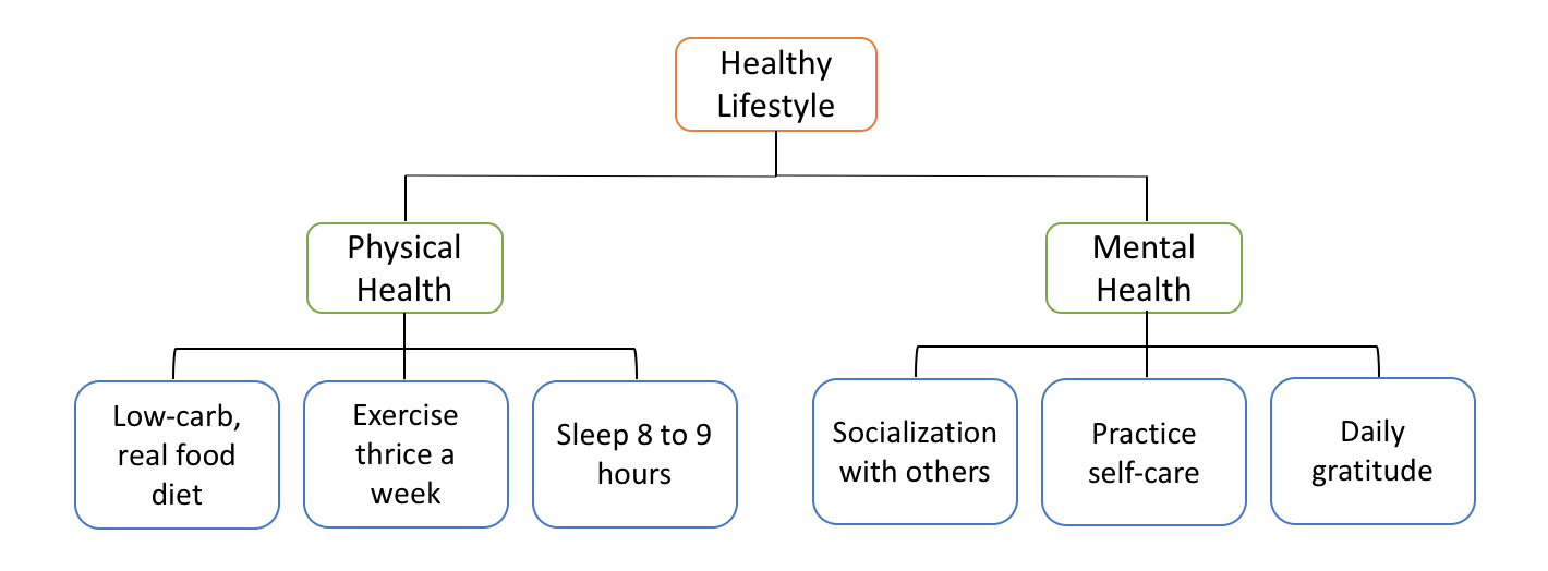 Goal hierarchy - healthy lifestyle